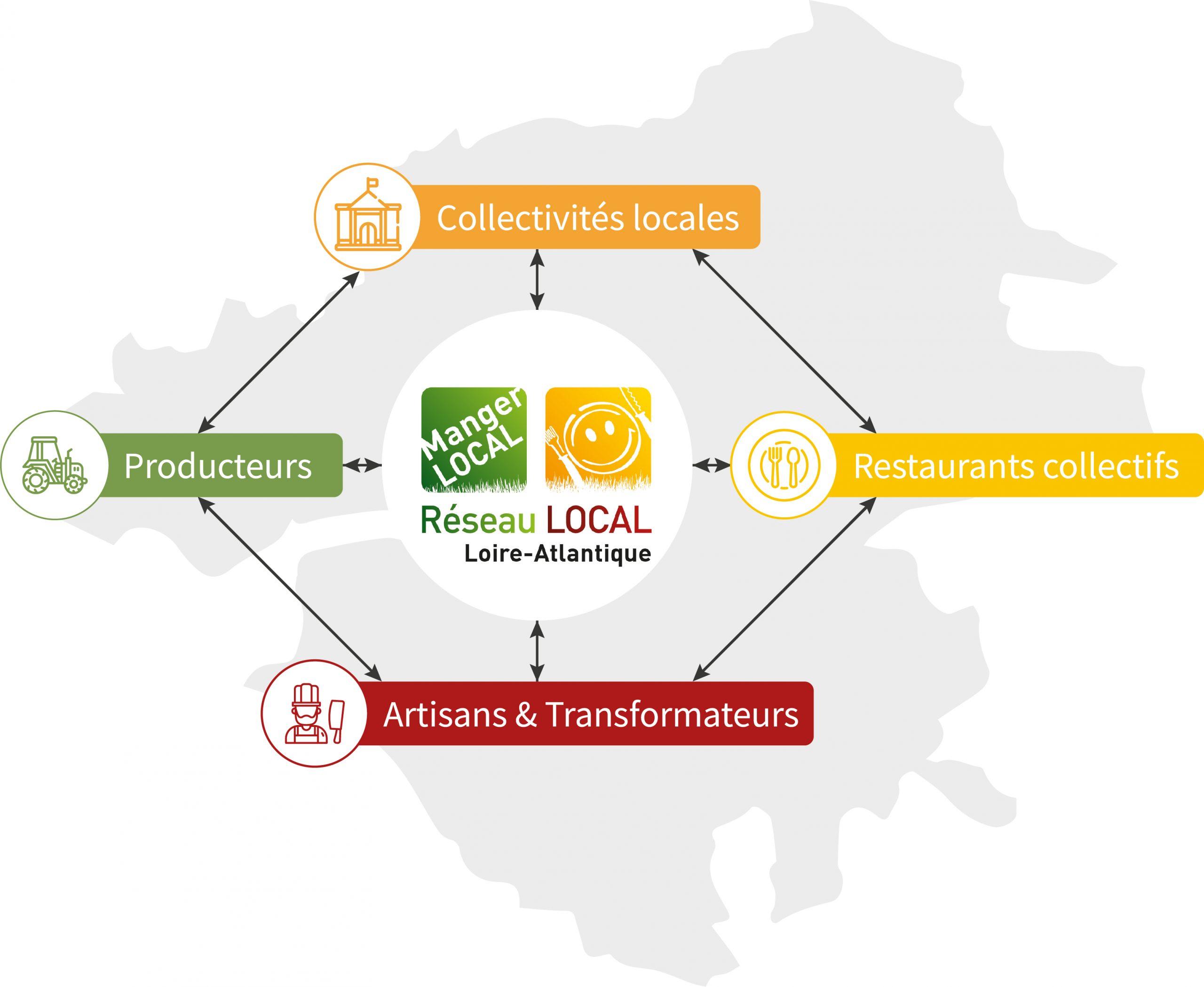 manger local Loire-Atlantique produits locaux